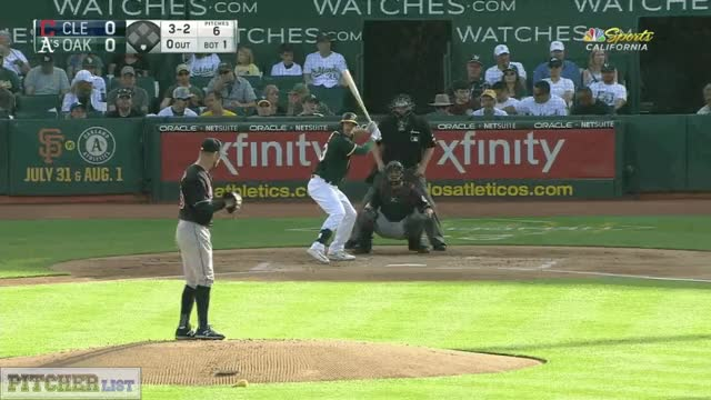 Watch and share Corey Kluber FT 7-15-17 GIFs on Gfycat