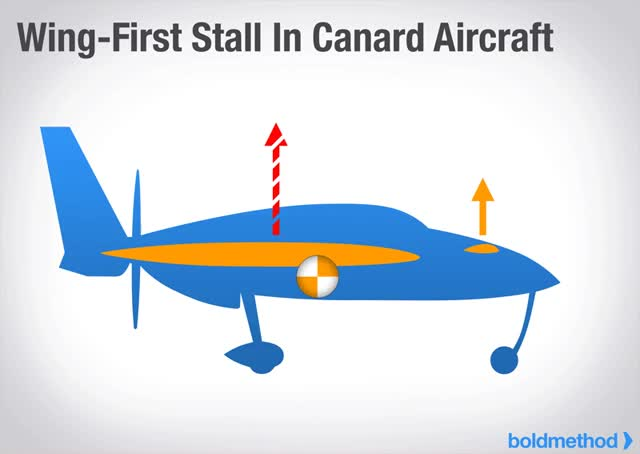 Watch and share Animation Wing First Canard Stall GIFs on Gfycat