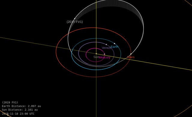 Watch and share Asteroid 2019 FV1 - Close Approach March 31, 2019 - Orbit Diagram GIFs by The Watchers on Gfycat