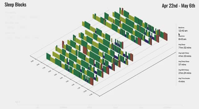 Watch sleep-blocks GIF by @pdarche on Gfycat. Discover more data visualization, three.js GIFs on Gfycat