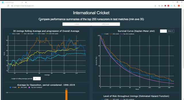 Watch and share Cricket Dashboard - Google Chrome 2019-10-08 12-32-54 GIFs on Gfycat
