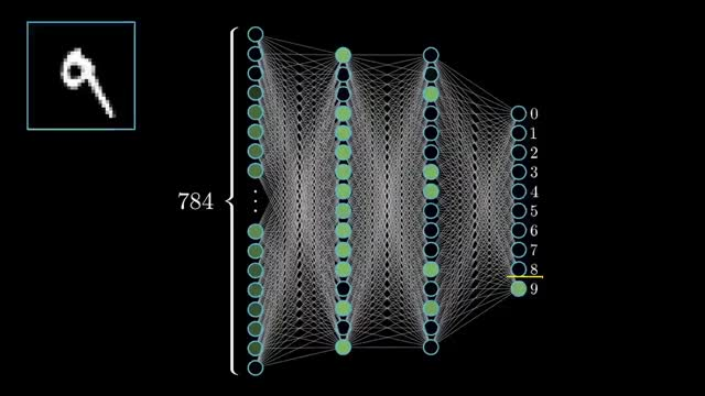 Watch But what *is* a Neural Network? | Chapter 1, deep learning GIF on Gfycat. Discover more 3b1b, mathematics GIFs on Gfycat