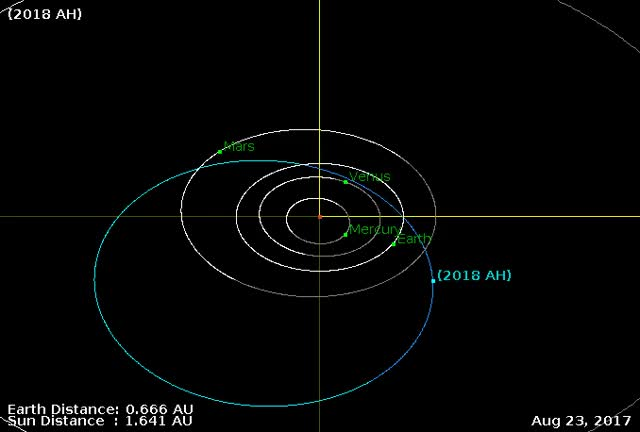 Watch Asteroid 2018 AH - Close approach January 2, 2018 - Orbit Diagram GIF by The Watchers (@thewatchers) on Gfycat. Discover more asteroid, earth, flyby GIFs on Gfycat