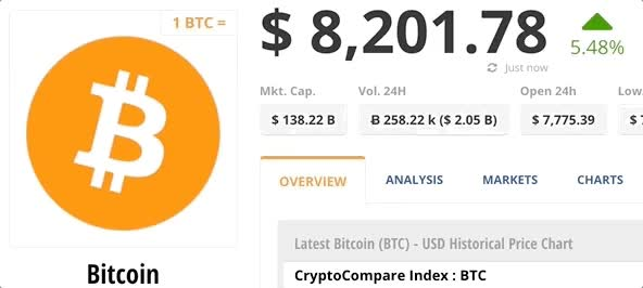 Watch and share Bitcoin Price GIFs on Gfycat