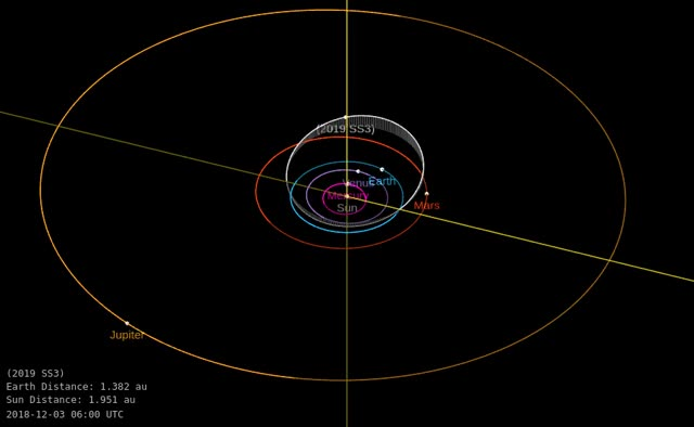 Watch and share Asteroid 2019 SS3 - Close Approach September 22, 2019 - Orbit Diagram GIFs by The Watchers on Gfycat