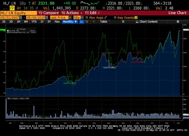 Watch and share Price Vs Pe GIFs on Gfycat