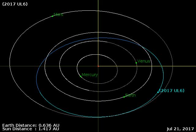 Watch and share Asteroid 2017 UL6 - Close Approach October 28, 2017 - Orbit Diagram GIFs by The Watchers on Gfycat
