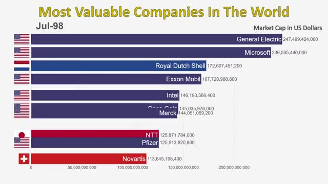 Watch and share [OC] Top 10 Most Valuable Companies In The World (1997-2019) GIFs on Gfycat