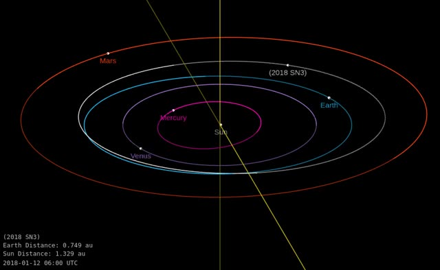 Watch Asteroid 2018 SN3 - Close approach September 16, 2018 - Orbit diagram GIF by The Watchers (@thewatchers) on Gfycat. Discover more related GIFs on Gfycat