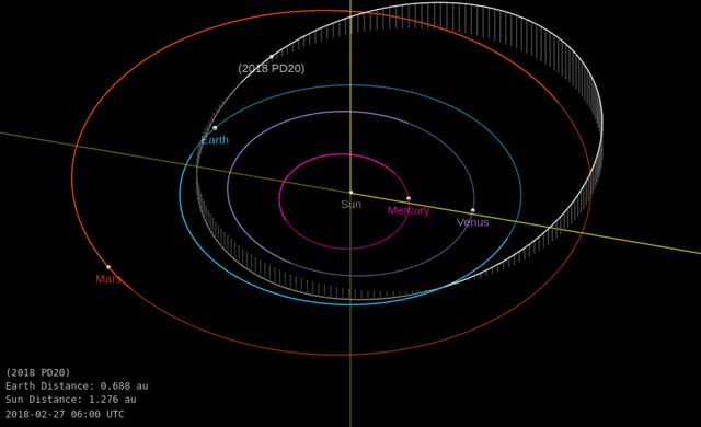 Watch Asteroid 2018 PD20 - Close approach August 10, 2018 - Orbit diagram 2 GIF by The Watchers (@thewatchers) on Gfycat. Discover more related GIFs on Gfycat