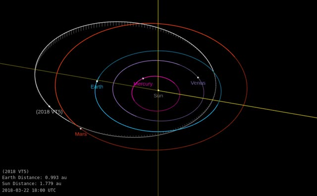 Watch Asteroid 2018 VT5 - Close approach November 6, 2018 - Orbit diagram GIF by The Watchers (@thewatchers) on Gfycat. Discover more related GIFs on Gfycat