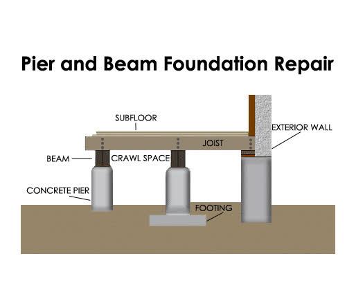 Pier And Beam Foundation Repair Austin Tx
