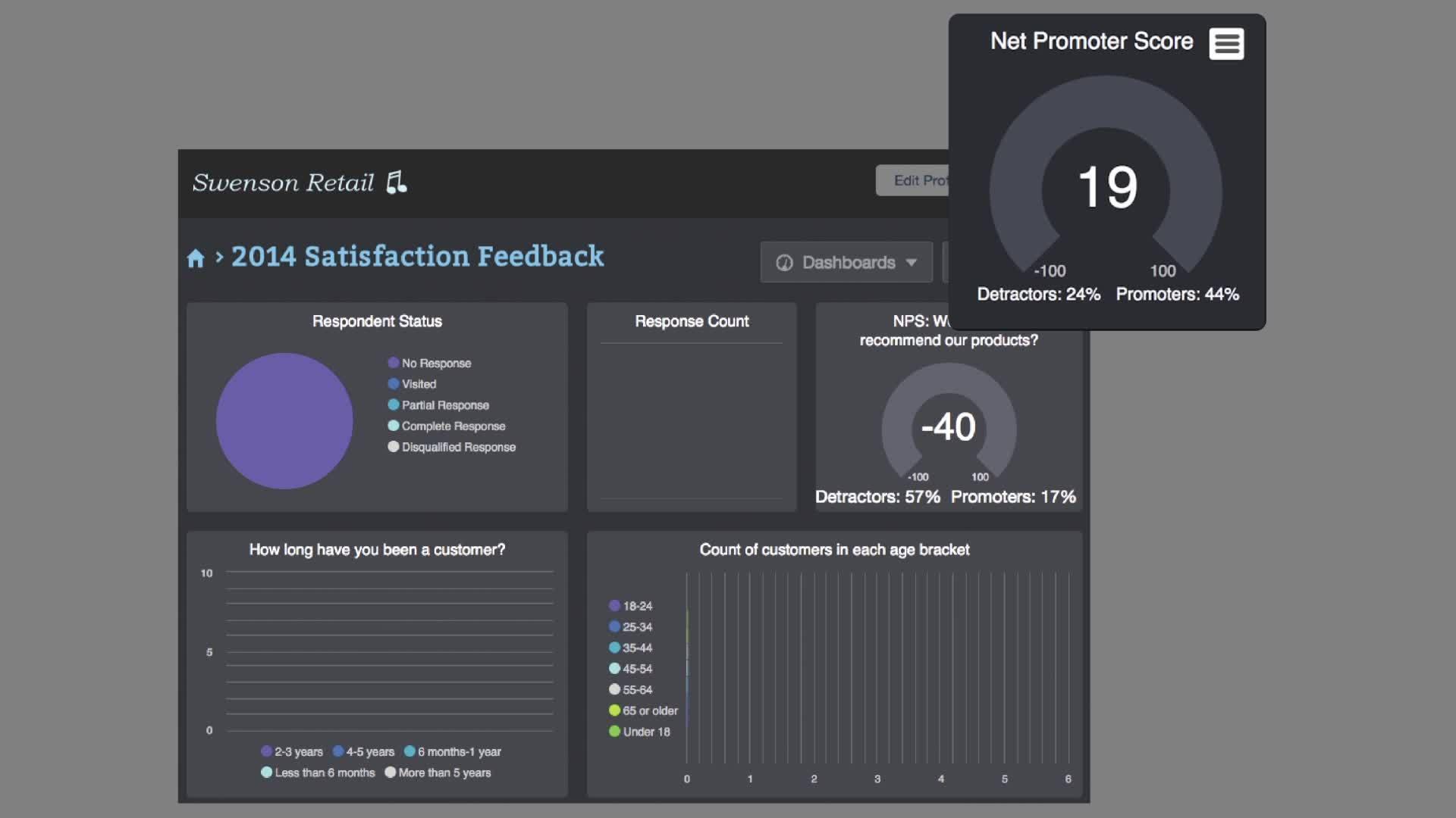 Dashboard Data GIFs