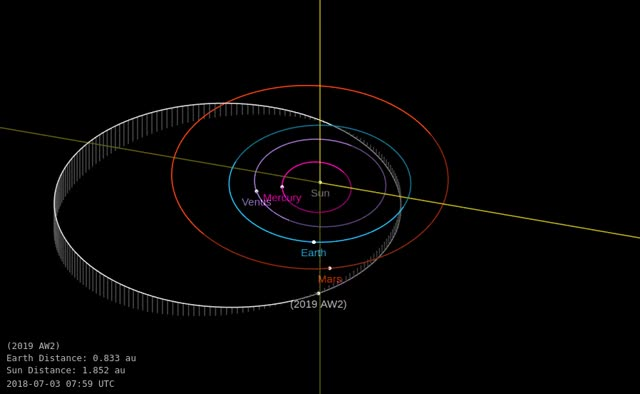 Watch Asteroid 2019 AW2 - Close approach December 28, 2018 - Orbit diagram GIF by The Watchers (@thewatchers) on Gfycat. Discover more related GIFs on Gfycat