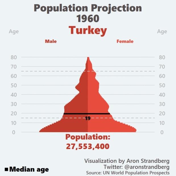 Turkey, dataisbeautiful, Population Projection: Turkey 1960-2060 GIFs