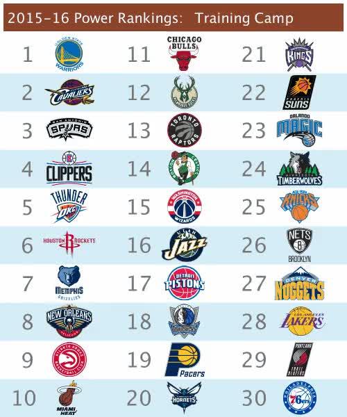 Watch 2015-16 NBA Power Rankings GIF by @gordontrue on Gfycat. Discover more nba GIFs on Gfycat