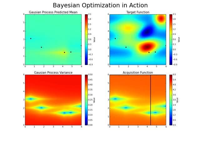 Watch and share Bayesian Optimization GIFs on Gfycat