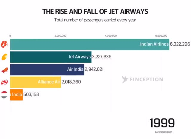 Watch Amit Paranjape - Excellent animation on the rise and fall of Airlines in India over the past two decades. (link via @ashishchauhan) GIF on Gfycat. Discover more Amit Paranjape GIFs on Gfycat