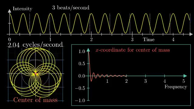 Watch But what is the Fourier Transform?  A visual introduction. GIF on Gfycat. Discover more 3b1b, Fourier, mathematics GIFs on Gfycat