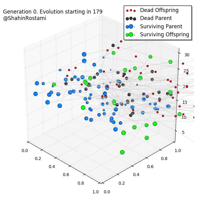 Watch Evolutionary Algorithm GIF on Gfycat. Discover more dataisbeautiful GIFs on Gfycat