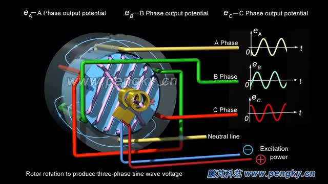 Watch and share Three-phase AC Generator Working Principle | Turbogenerator | HD 3D GIFs on Gfycat