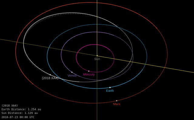 Watch Asteroid 2018 XA4 - Close flyby December 11, 2018 - Orbit diagram GIF by The Watchers (@thewatchers) on Gfycat. Discover more related GIFs on Gfycat