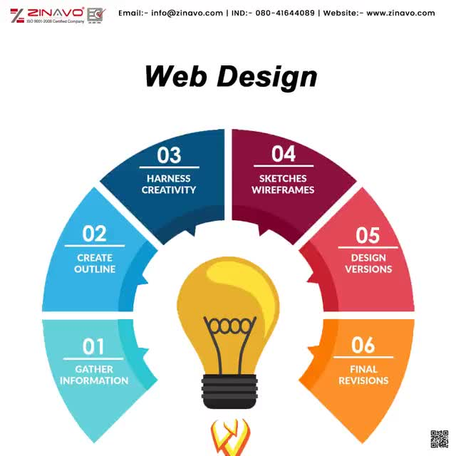 Watch and share Web-Design-Company-in-Bangalore GIFs by zinavoseo1 on Gfycat
