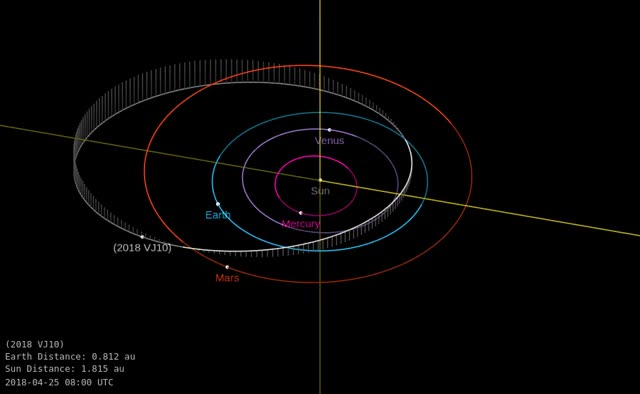 Watch Asteroid 2018 VJ10 - Close approach November 14, 2018 - Orbit diagram GIF by The Watchers (@thewatchers) on Gfycat. Discover more asteroid, earth, flyby, space GIFs on Gfycat