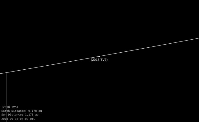 Watch and share Asteroid 2018 TV5 - Close Approach October 7, 2018 - Orbit Diagram Zoom GIFs by The Watchers on Gfycat