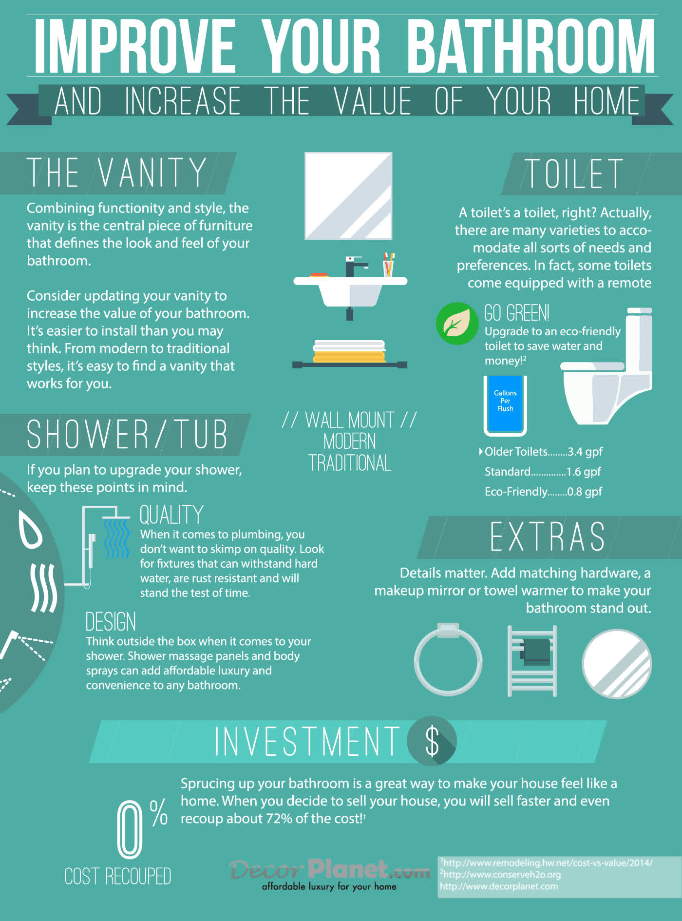 Improve Your Bathroom And Increase The Value Of Home Gif