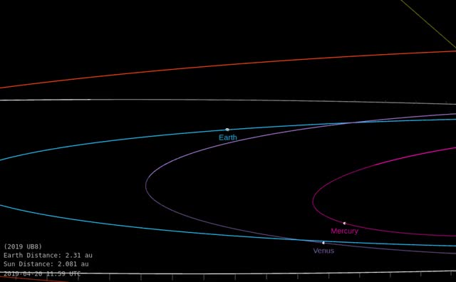 Watch and share Asteroid 2019 UB8 - Close Approach October 29, 2019 - Orbit Diagram GIFs by The Watchers on Gfycat