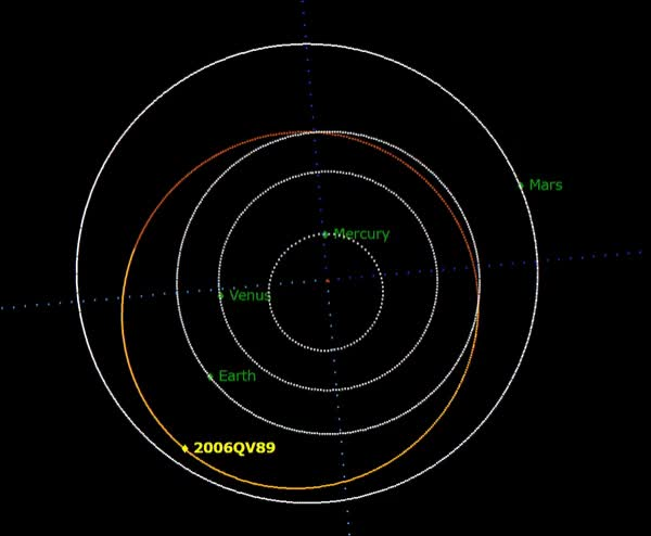 Watch and share Orbit Of Asteroid 2006 QV89 GIFs on Gfycat
