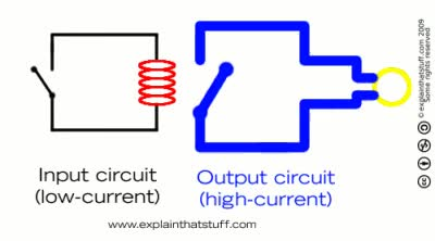 Watch and share Animation Showing How An Electromagnetic Relay Works GIFs on Gfycat