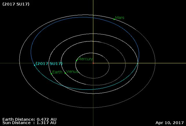 Watch Asteroid SU17 - Close approach September 24, 2017 - Orbit diagram GIF by The Watchers (@thewatchers) on Gfycat. Discover more related GIFs on Gfycat