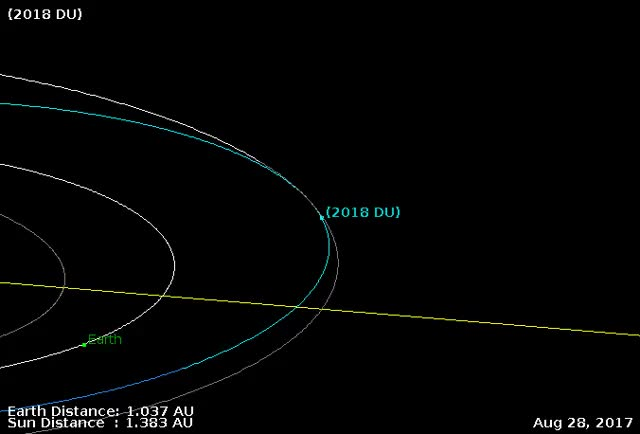 Watch and share Asteroid 2018 DU - Orbit Diagram 2 GIFs by The Watchers on Gfycat