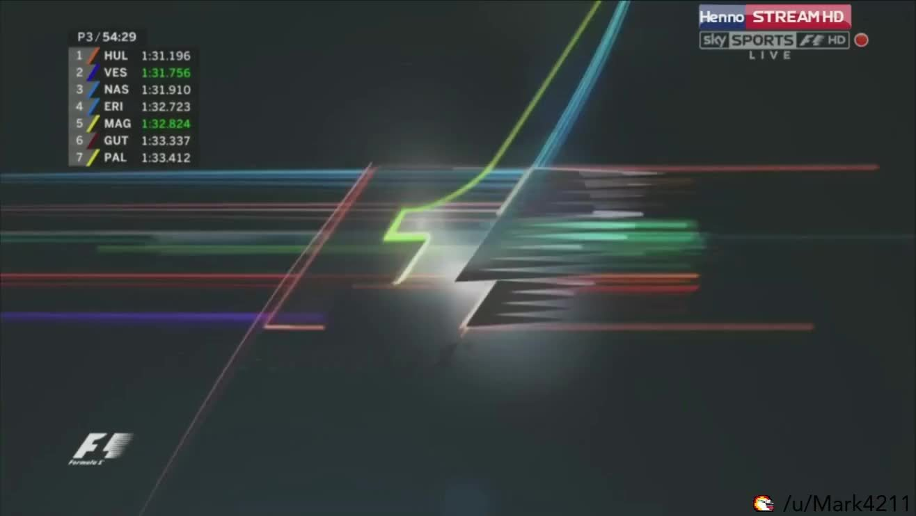 formula1, Streamable - simple video sharing GIFs