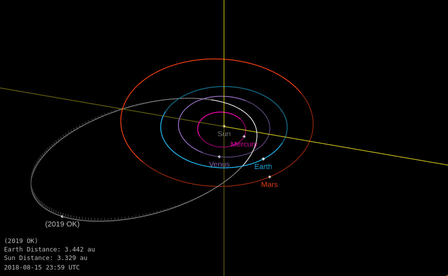 outer space, space, Asteroid 2019 OK - Close approach July 25, 2019 - Orbit diagram GIFs