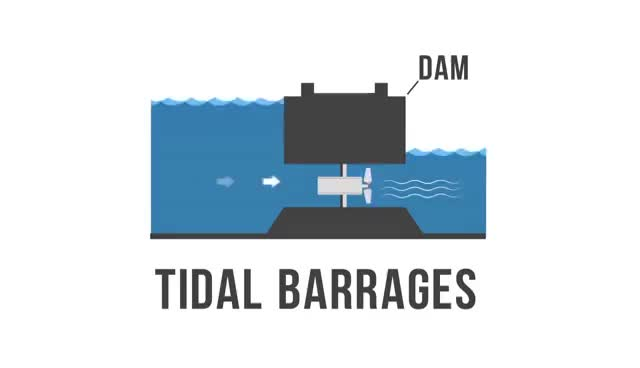 Watch and share Tidal Power 101 GIFs on Gfycat