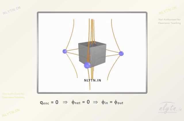 Watch Gauss's Law with 3-D Electric field lines - Physics for IIT JEE Main & Advanced GIF on Gfycat. Discover more related GIFs on Gfycat
