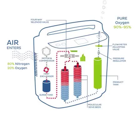 Watch and share A Video Illustration On How A Portable Oxygen Concentrator Works GIFs on Gfycat