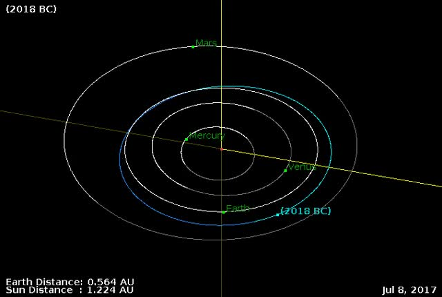 Watch Asteroid 2018 BC - Close approach January 19, 2018 - Orbit diagram GIF by The Watchers (@thewatchers) on Gfycat. Discover more asteroid, earth, flyby GIFs on Gfycat