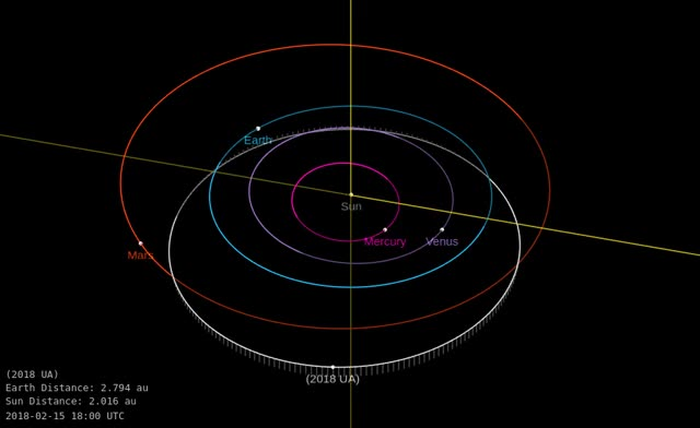 Watch Asteroid 2018 UA - Close approach October 19, 2018 - Orbit diagram GIF by The Watchers (@thewatchers) on Gfycat. Discover more related GIFs on Gfycat