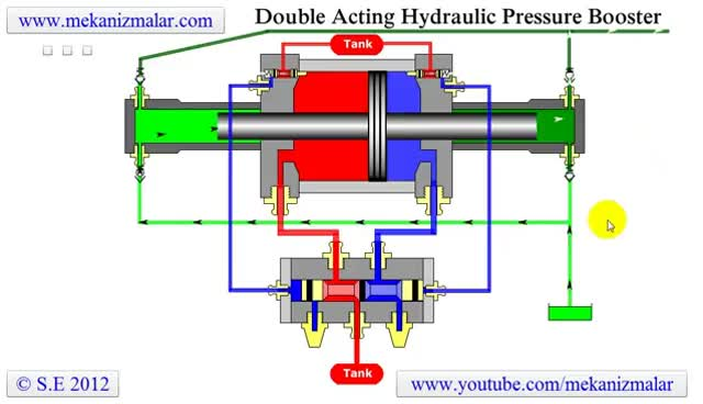 Pressure Booster Double Acting