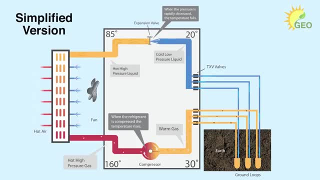 Watch and share Geothermal Energy Options - How It Works GIFs on Gfycat