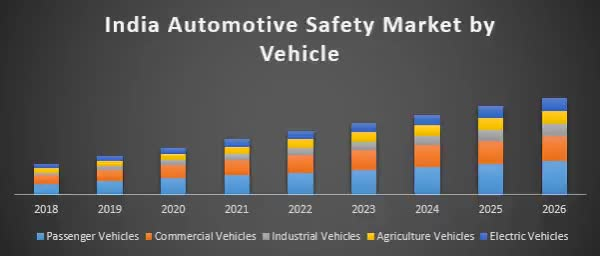 Watch and share India-automotive-safety-market-1 GIFs on Gfycat
