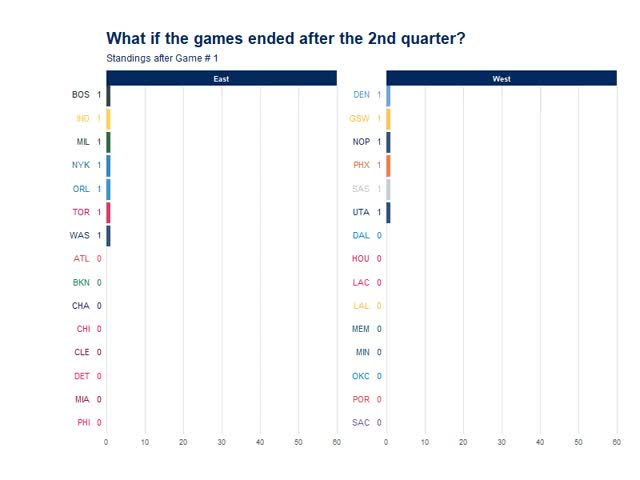 Watch and share 2nd Quarter Standings GIFs by a_bunn on Gfycat