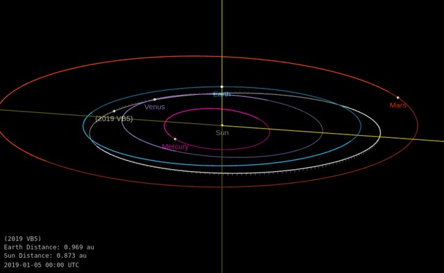 Watch and share Asteroid 2019 VB5 - Close Flyby November 9, 2019 - Orbit Diagram GIFs by The Watchers on Gfycat