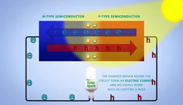Watch and share P-N Junction Solar Cells GIFs on Gfycat