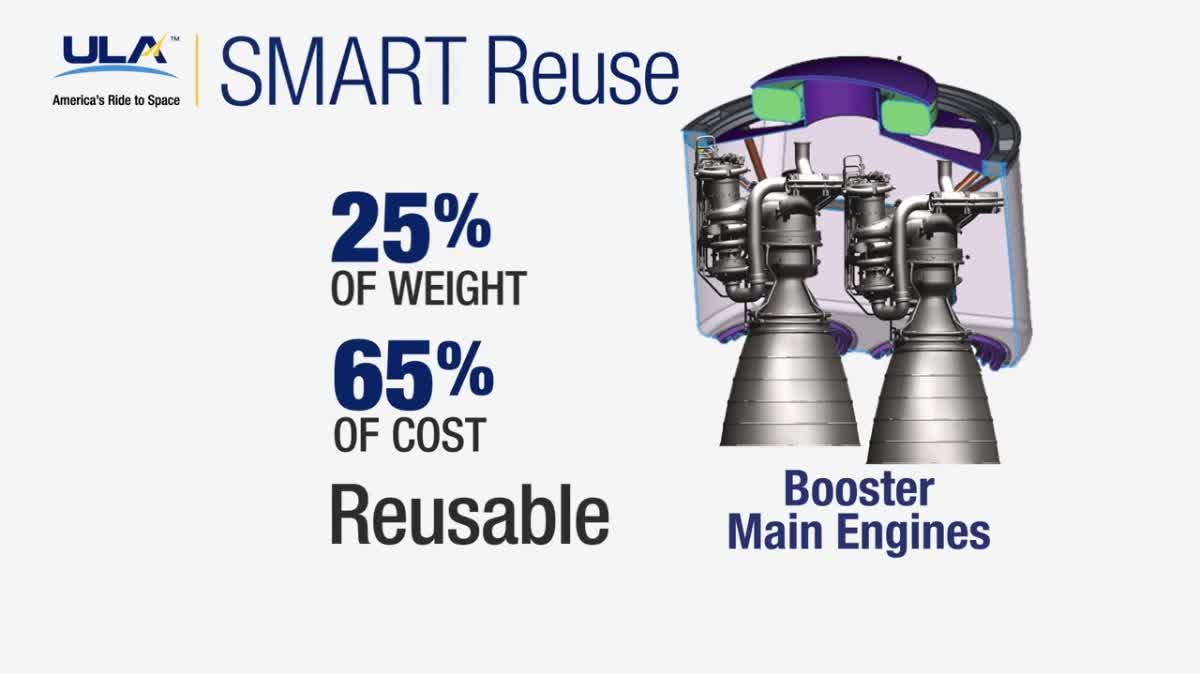 Vulcan Reusable Rocket Engine Recovery