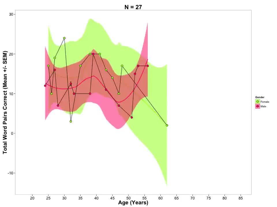 dataisbeautiful, Memory Performance of Women vs Men [OC] GIFs